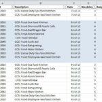 Использование внешней таблицы с первичными данными.  Как сделать отчёт с бюджетами по дням?