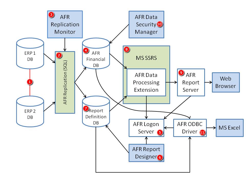 Схема взаимодействия компонентов AFR