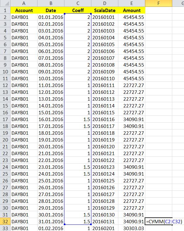 Подготовка таблицы с коэффициентами к месячным бюджетам по дням