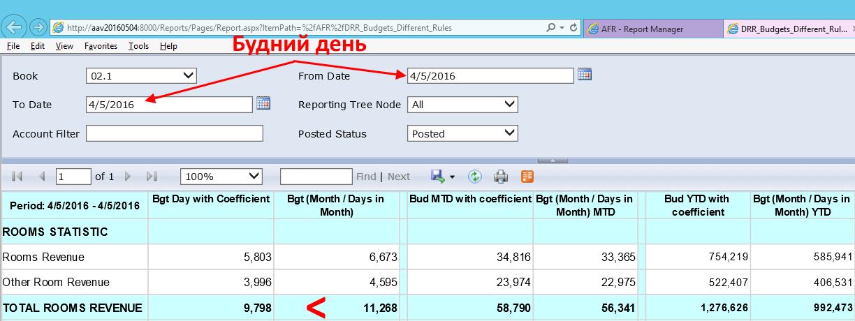 Сравнение методик подстчёта бюджетов по дням: будний день