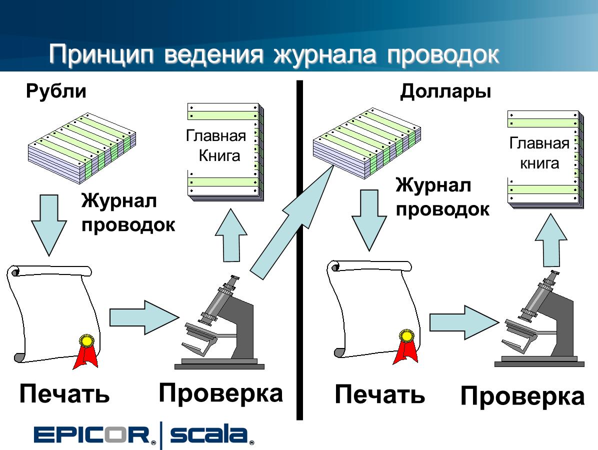 Принцип ведения журнала проводок