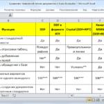 Сравнение разных технологий печати документов в Scala, iScala