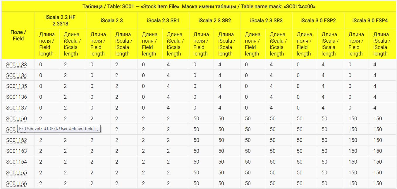История изменений структуры таблицы позиций запасов SC01