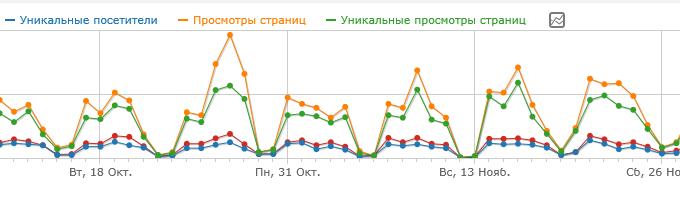 График посещаемости сайта