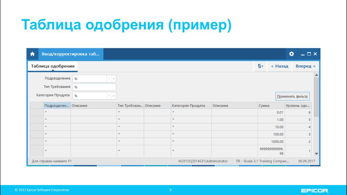 Таблица одобрения (пример)